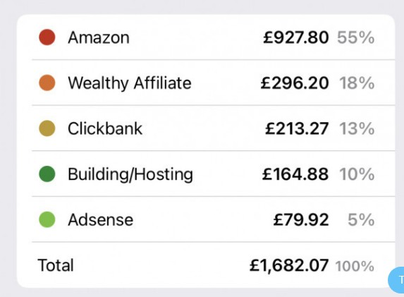 Is Wealthy Affiliate Real To Make Money